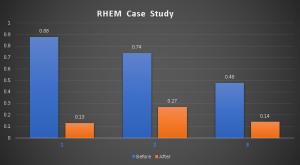 RHEM Graph